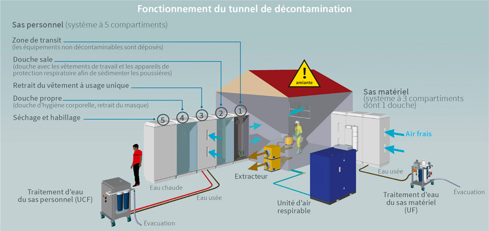 Tunnel de décontamination